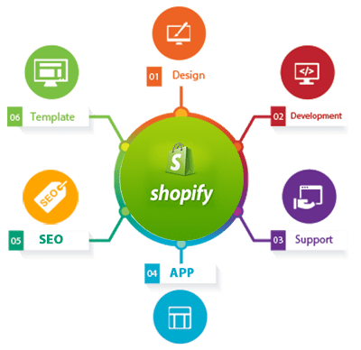 shopify-web-development-image