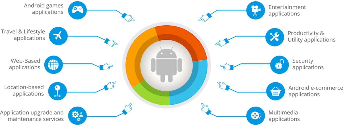 android app development lion vision